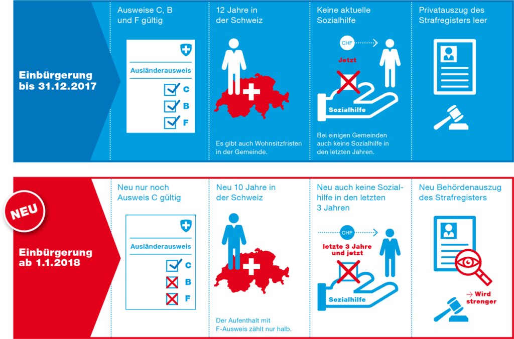 Änderungen Schweizer Bürgerrecht